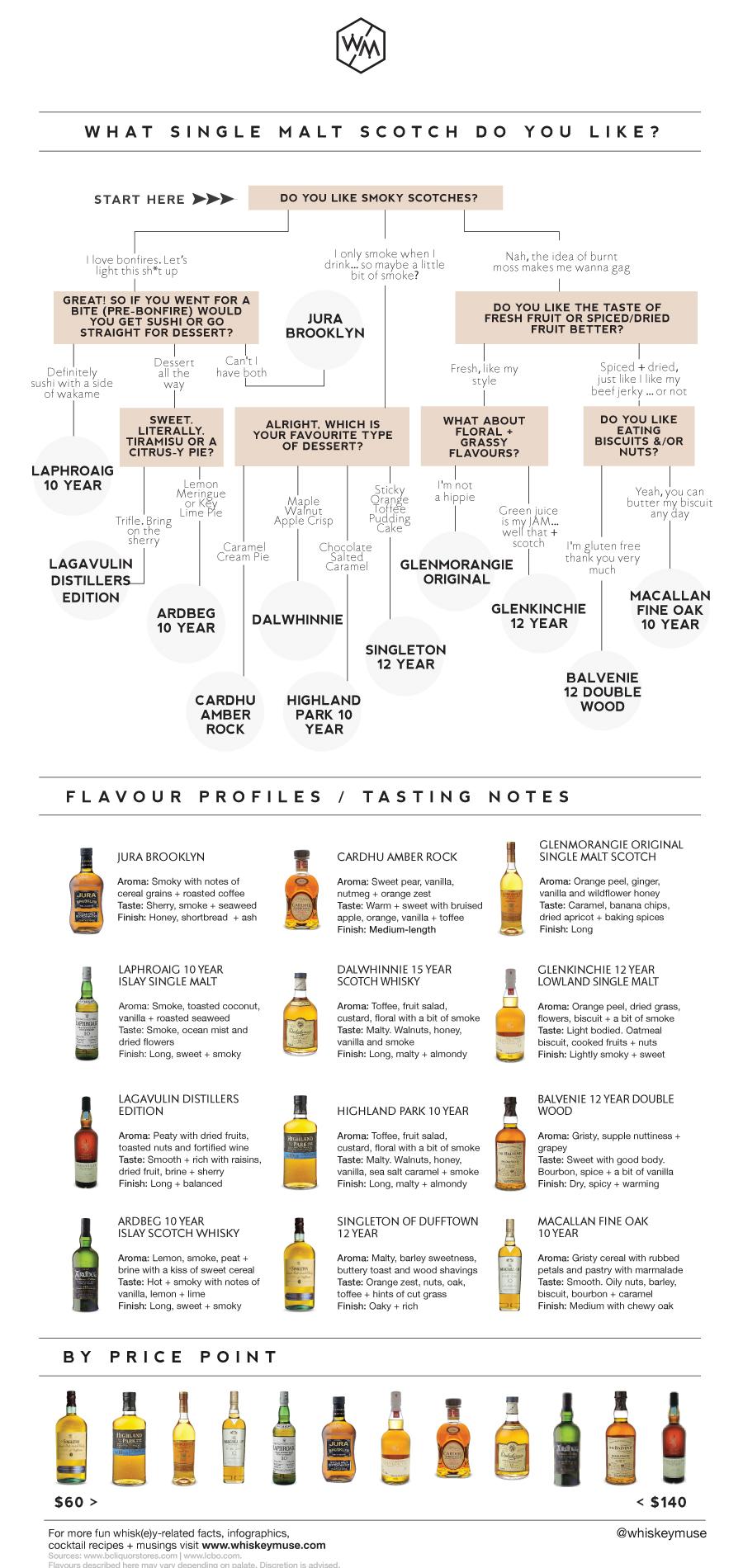 Scotch Infographic