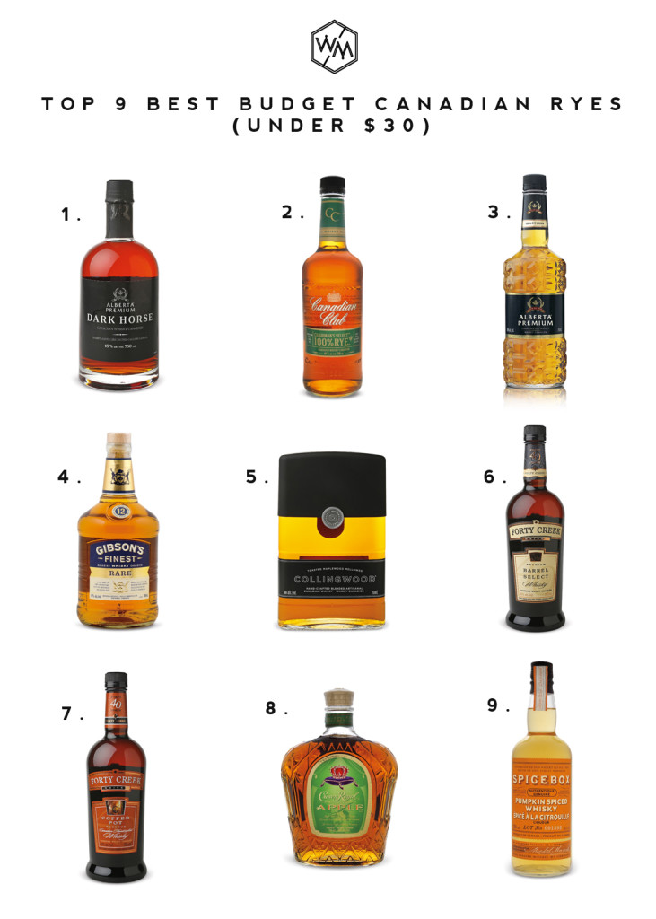 Top Best Budget Canadian Rye Whisky