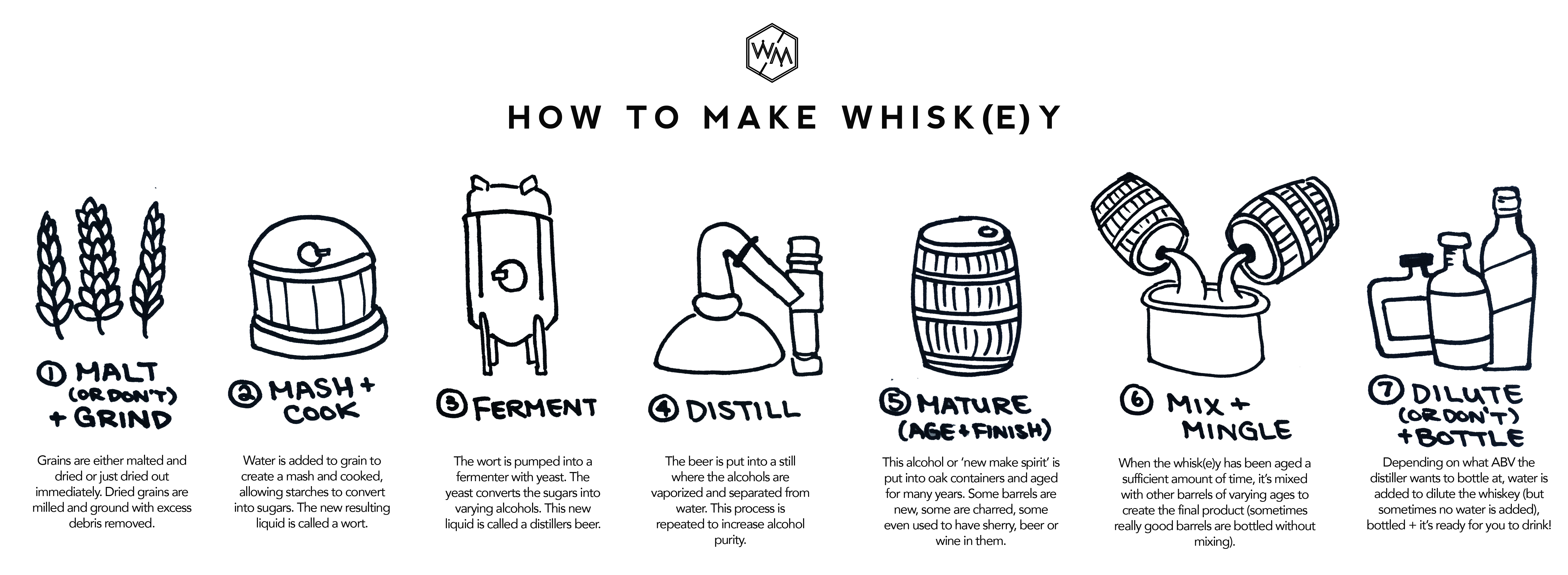 whiskey for beginners - a complete overview