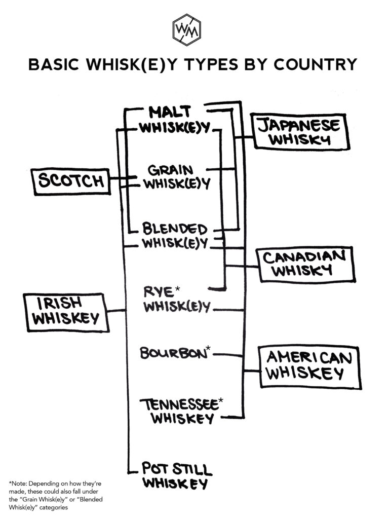 Whisky Type by Country
