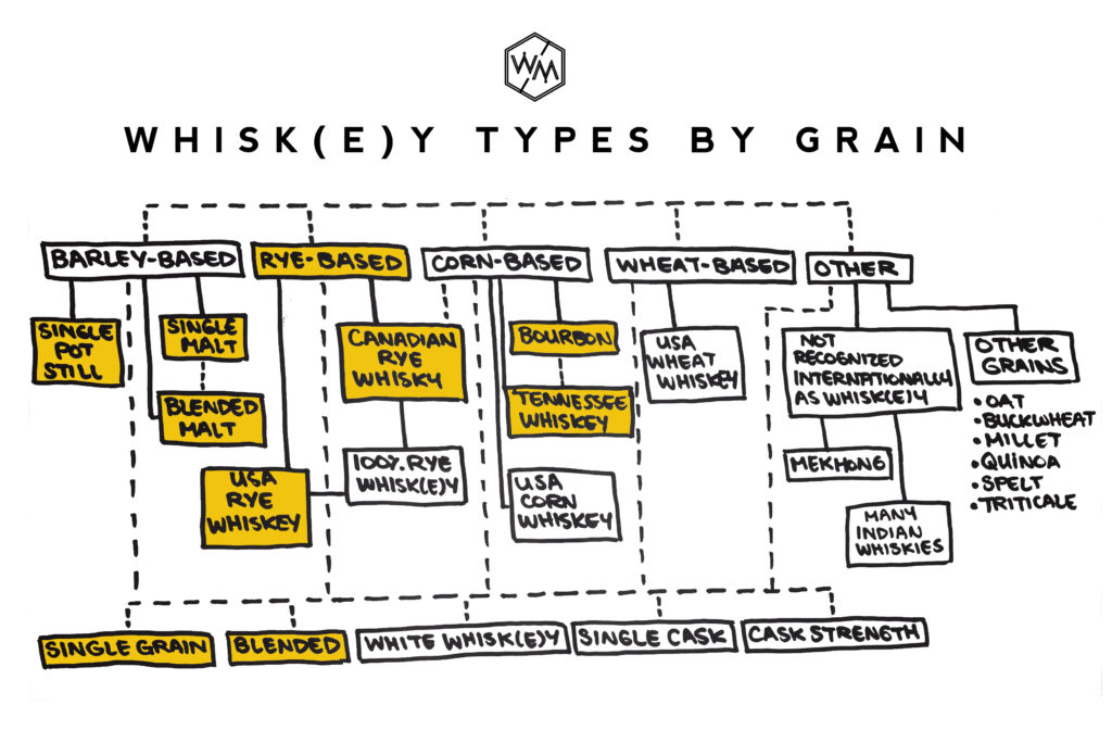 Whiskey Types