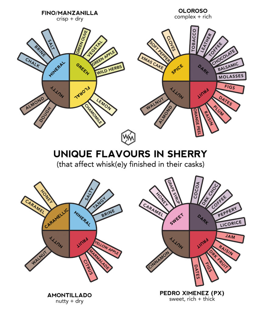 Sherry Key Flavour Wheels - whiskey muse